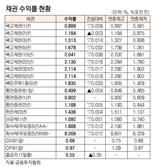 [표]채권 수익률 현황(6월 18일)
