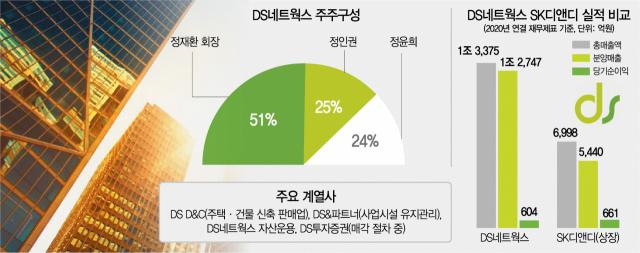 [단독] '대우건설 인수 추진' DS네트웍스 상장한다