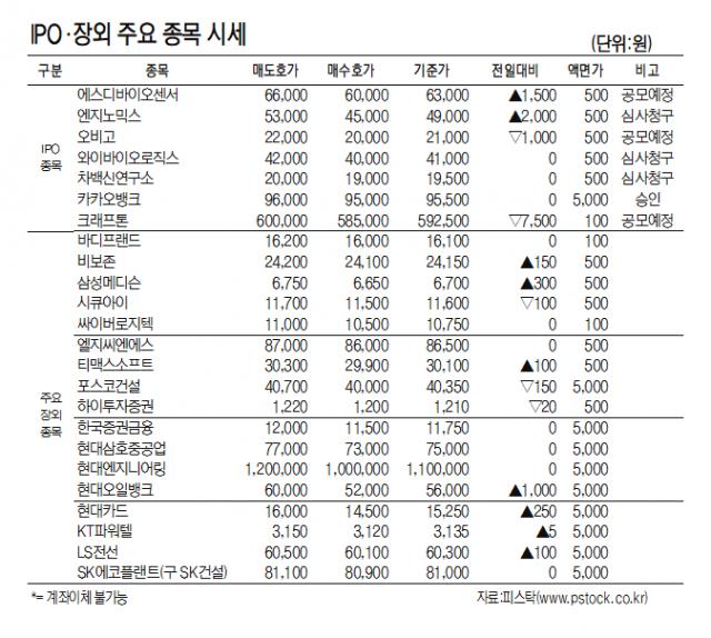 [표]IPO장외 주요 종목 시세(6월 18일)