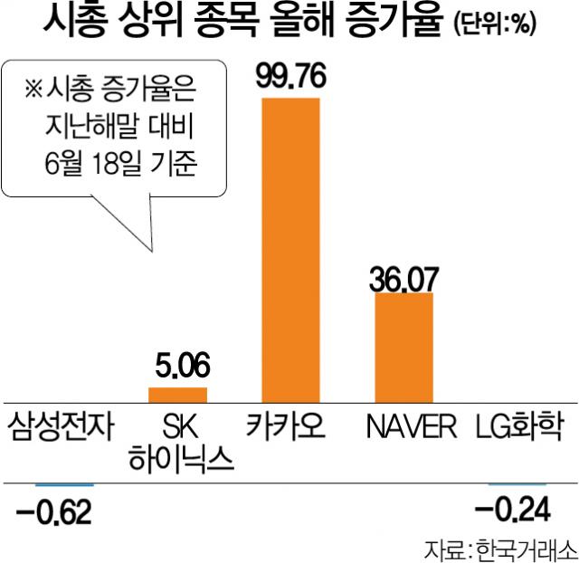 '파죽지세' 카카오 이틀새 시총 5조↑…70조 돌파 '초읽기'