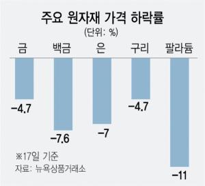 금 -4.7%·팔라듐 -11%…연준發 '원자재 쇼크'