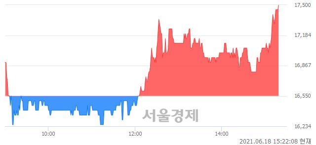 <코>코메론, 매수잔량 437% 급증