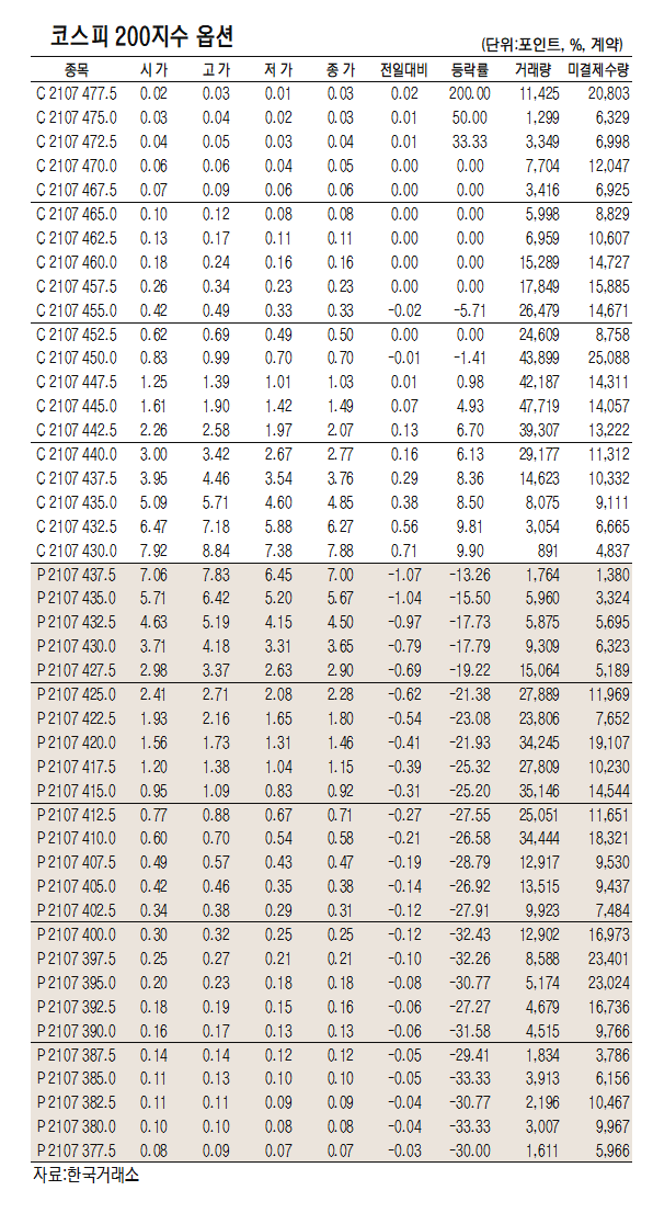 [표]코스피200지수 옵션 시세(6월 18일)