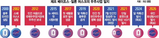 [토요워치]  우주錢쟁…치열해진 민간우주산업시장
