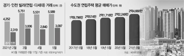 '갭투자까지'…인천도 빌라거래 13년만 최고
