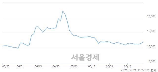 <코>진매트릭스, 전일 대비 8.33% 상승.. 일일회전율은 2.00% 기록