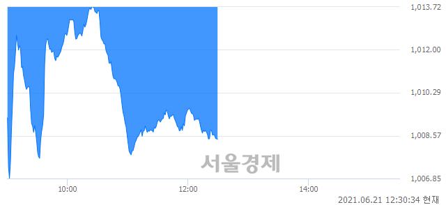 오후 12:30 현재 코스닥은 40:60으로 매수우위, 매수강세 업종은 방송서비스업(2.24%↓)