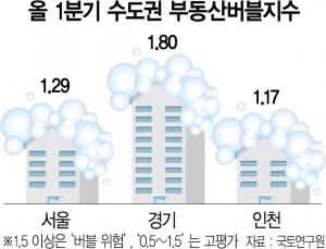 [단독] 집값 급등한 경기도…국책硏 '과도한 거품'경고