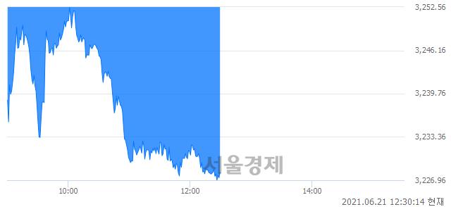 오후 12:30 현재 코스피는 37:63으로 매수우위, 매수강세 업종은 전기가스업(5.34%↓)