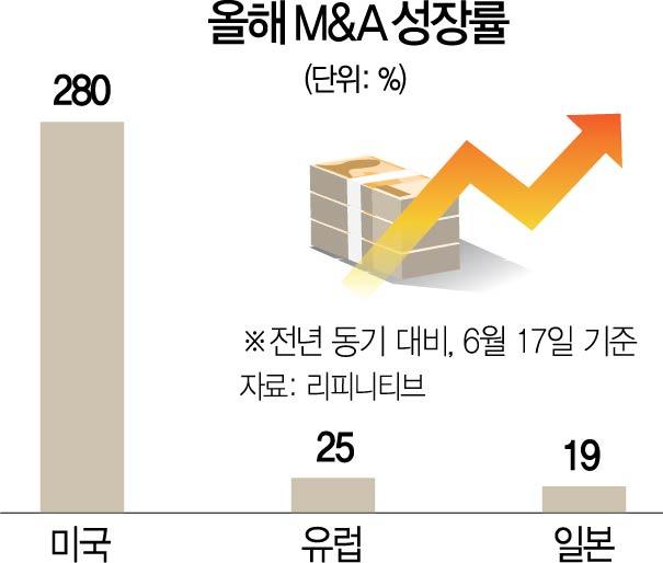 올 글로벌 M&A…\3,000,000,000,000,000