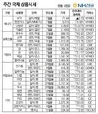 [NH선물/주간 국제상품시황]美 통화정책 긴축 신호, 금값 6% 가까이 ↓