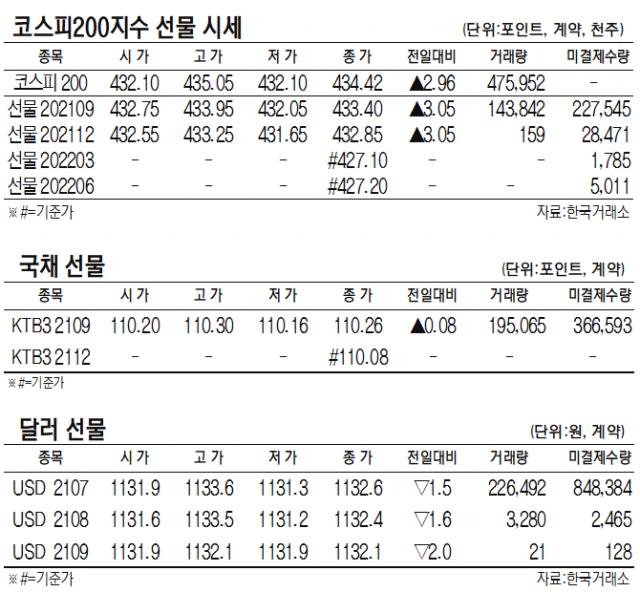 [표]코스피200지수·국채·달러 선물 시세(6월 22일)