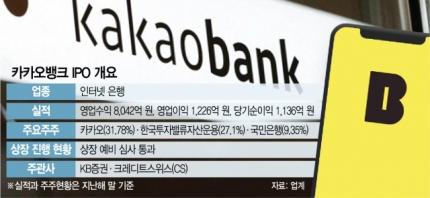[시그널] '장외 몸 값 40조' 카카오뱅크 7월 공모…28일 증권신고서 제출