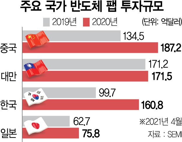 中, 반도체 장비 싹쓸이…삼성·SK '비상'