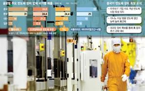 中, 전후공정 장비 안 가리고 입도선매…삼성 임원들 美 긴급출장