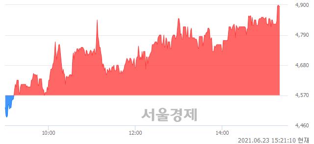 <코>육일씨엔에쓰, 전일 대비 7.11% 상승.. 일일회전율은 3.90% 기록