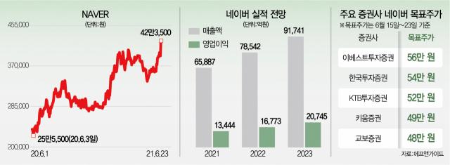 '저평가' 네이버의 반격…하루 8%대 뛰었다