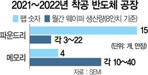글로벌 '신규 팹' 경쟁도 치열 …내년까지 29곳서 앞다퉈 첫 삽