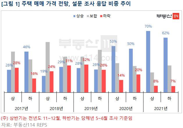수도권 불장 예고?…'하반기 집값 떨어질 것' 응답 역대 최저