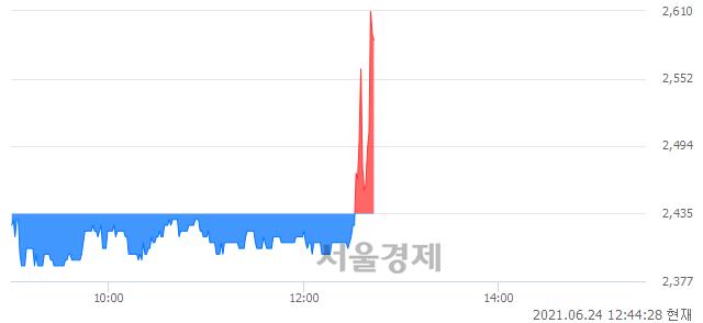<코>SG, 매도잔량 359% 급증