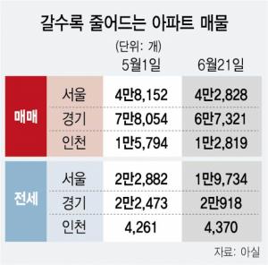 오산 1,646가구도 전세 '0' 하남 가격 2배↑…밀려나는 '전세난민'