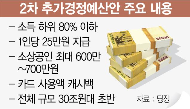 [단독] 가구 아닌 1인당 25만원…소득 하위 80% 선별지급