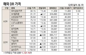 [표]해외 DR 가격(6월 23일)
