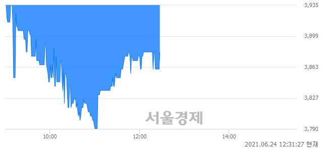 <코>케이씨피드, 매수잔량 356% 급증