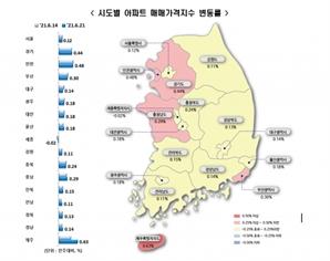 더 오른 수도권 매매·전세…2주째 집값 '역대 최고 상승'