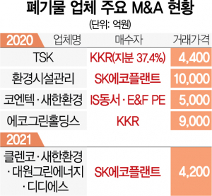 [시그널] '금광'된 폐기물…M&A만 벌써 10건