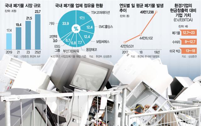 [시그널] 친환경 열풍 타고 폐기물업체 몸값 '천정부지'…'대기업 구애에도 안 팔아'