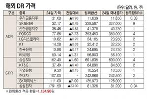 [표]해외 DR 가격(6월 24일)