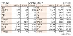 [표]유가증권 코스닥 투자주체별 매매동향(6월 25일-최종치)