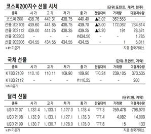 [표]코스피200지수·국채·달러 선물 시세(6월 25일)