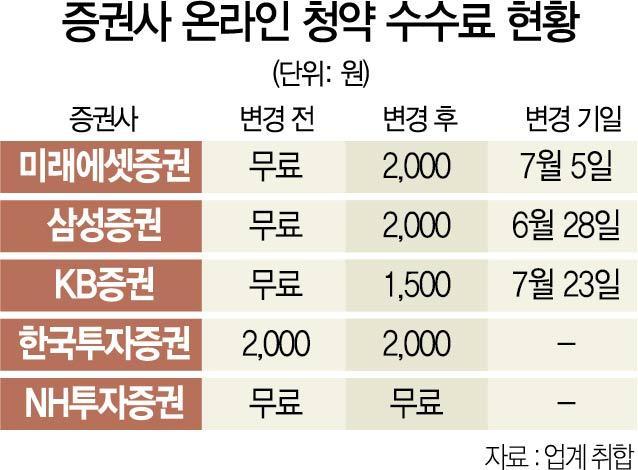 대어 상장 앞두고 '청약 장사' 나선 증권사