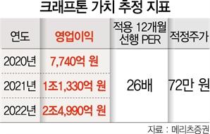 """""""크래프톤 시총 최대 36조…엔씨 2배 달할 것"""""""