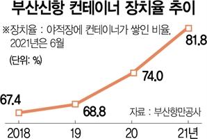 """'화물 포화' 부산항 """"이대론 한달도 못 버텨"""""""