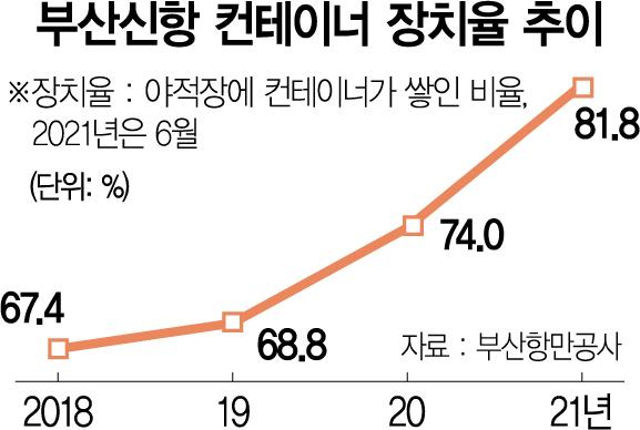 '화물 포화' 부산항, 웃돈 얹어 선박 싹쓸이하는 중국에 몸살