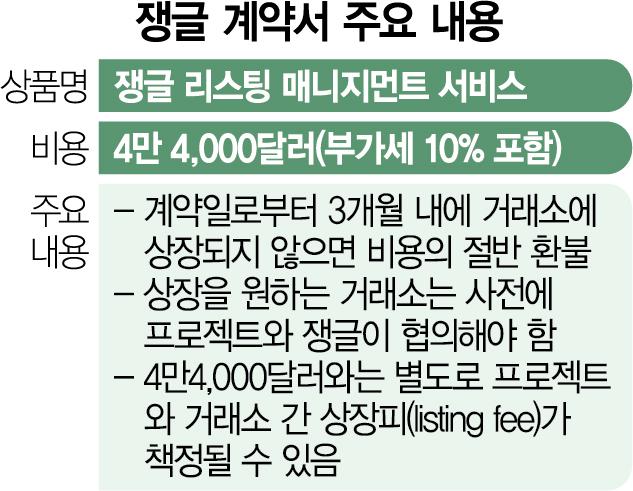 거래소 '검은 돈' 얼룩… 쟁글, 코인 상장지원 대가로 5,000만원 요구
