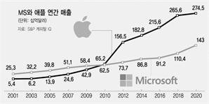 """[글로벌What] """"폐쇄적 생태계"""" 애플 때린 MS... 쿡-나델라 전쟁 시작됐다"""