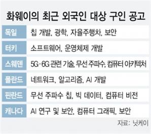 """美서 채용 길 막힌 화웨이, 유럽서 """"인재 찾습니다"""""""