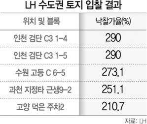 """공급가 105억 땅 306억에 낙찰…""""LH 택지 사두자"""" 몰려드는 시행사"""