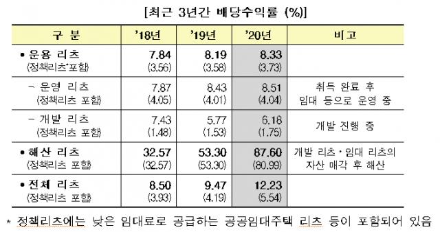 리츠 수익률, 3년 연속 상승…작년 운용리츠 수익률 8.33%