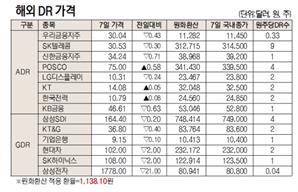 [표]해외 DR 가격(7월 7일)