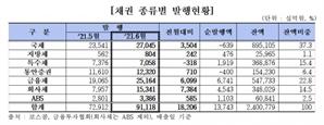 6월 채권발행 91조…전월대비 18조 증가
