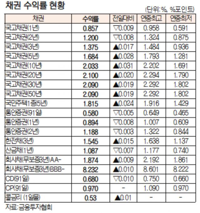 [표]채권 수익률 현황(7월 9일)