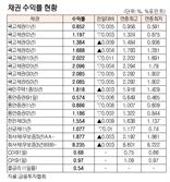 [표]채권 수익률 현황(7월 12일)