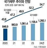 """""""향후 3년간 증가율 9.3%…나랏빚부터 갚아야"""""""