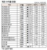 [표]채권 수익률 현황(7월 13일)