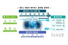 한국판 뉴딜 2.0, 블록체인 확산위해 개인정보보호법 개정…NFT도 언급